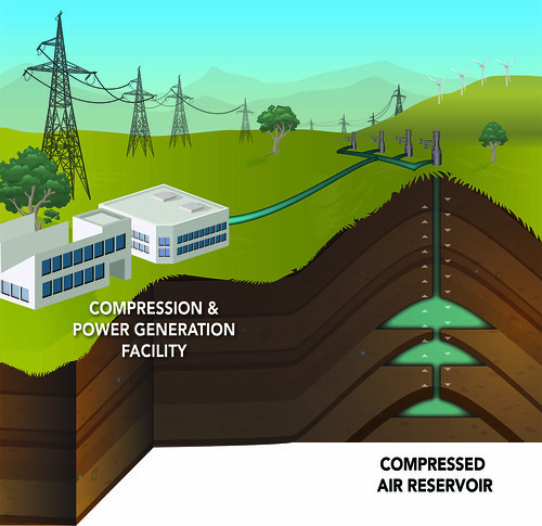 Compressed Air Energy Storage: Columbia Hills Site