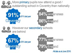 Improving educational standards -- Coventry's rapidly improving Ofsted results -- Locally committed -- Council Plan 2015/16 end of year performance report (July 2016) | Coventry City Council (Coventry City Council) Tags: graphics councilplan performancereports performancemanagement coventrycitycouncil corporateplan localgovernment performancemeasures performance cv15rr coventry locallycommitted locallycommittedimprovingthequalityoflifeforcoventrypeople