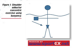 Shoulder adductor concentric exercise using buoyancy. (sportEX journals) Tags: rehabilitation massagetherapy sportex sportsinjury sportsmassage watertherapy aquatictherapy sportexdynamics