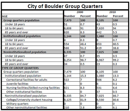 Photo - Group Quarters Table