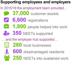 Supporting employees and employers -- helping local people into jobs -- Globally connected -- Council Plan 2015/16 end of year performance report (July 2016) | Coventry City Council (Coventry City Council) Tags: graphics councilplan performancereports performancemanagement coventrycitycouncil corporateplan localgovernment performancemeasures performance cv15rr coventry globallyconnected globallyconnectedpromotingthegrowthofasustainablecoventryeconomy