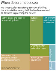 When Desert Meets Sea (Nigel Hawtin) Tags: chart plant green sahara technology graphic map earth graph science diagram planet illustrator newscientist treemap scientific seawater informationgraphic