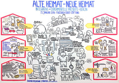 Friedrich-Ebert-Stiftung: Alte Heimat Neue Heimat clean (cucchiaio) Tags: city berlin home architecture illustration julian graphic drawing refugees planning housing visualization recording visualthinking facilitation graphicfacilitation vizthink graphicrecording visualfacilitation juliankcklich playability juliankucklich playabilityde kcklich kucklich