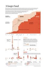 Mitt Romney's delegates (todd_lindeman) Tags: election data visualization republican gop infographic romney nomination mitt dataviz nominee delegates datavisualization