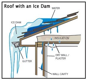Image result for Ice dams