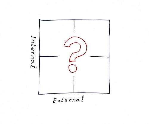 Innovation - internal or external?