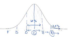 bell curve for grading on a curve question (patriciamercier) Tags: mercier gradingonacurveexample