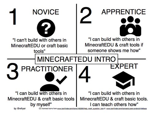 mastery-minecraftEDU-intro by Wesley Fryer, on Flickr