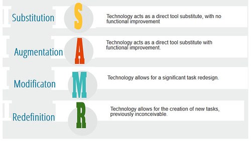 SAMR model by laura pasquini, on Flickr