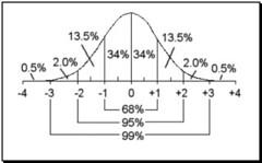 normalcurve (patriciamercier) Tags: mercier normalbellcurve 6895997rule