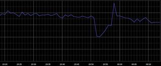 Google帝国威武:宕机5分钟,全球网络流量暴跌40%