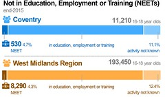 NEET (Not in education, employment or training) statistic infographic -- helping people into jobs -- Globally connected -- Council Plan 2015/16 end of year performance report (July 2016) | Coventry City Council (Coventry City Council) Tags: graphics councilplan performancereports performancemanagement coventrycitycouncil corporateplan localgovernment performancemeasures performance cv15rr coventry globallyconnected globallyconnectedpromotingthegrowthofasustainablecoventryeconomy