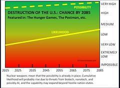 Chance of Destruction of the US (futureatlas.com) Tags: us war unitedstates disaster future scifi sciencefiction forecast prediction dystopia hungergames mockingjay