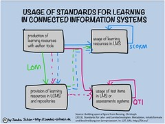 Standards for Learning in Connected Information Systems (sandraschoen) Tags: elearning learning standards technologies informationsystems