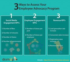 Employee Advocacy Program Measurement Metrics (Social Media & Content Curation Platform) Tags: design marketing media flat social graphs employee boost socialmedia advocacy infograph drumup employeeadvocacy drumupio