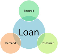 Loan types business diagram (smithlauren010) Tags: chart abstract illustration project corporate idea design marketing mba model commerce action map performance theory icon business vision management planning diagram mind clipart goals mission guide concept conceptual process plans organization tool tactics strategy representation resource types loan mindmap demand finance hierarchy guidelines unsecured strategies manage secured theoretical