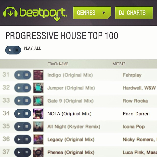 Still climbing, Nola goes No. 34 of Beatport top100 progressive house!