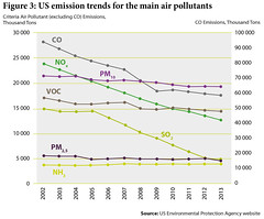 US emission trends for the main pollutants (Zoi Environment Network) Tags: chart fall ecology america us unitedstates graphic air graph gas pollution diagram data change environment sulphur organic trend carbon curve statistic matter oxide volatile nitrous reduction particulate pollutant tendency decrease