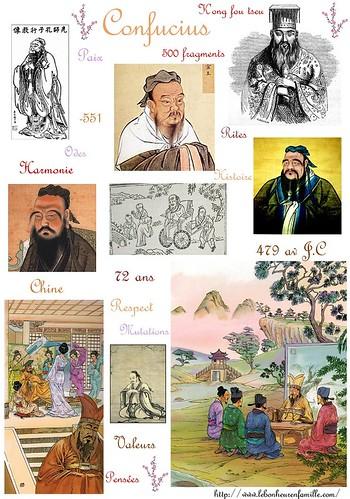 Confucius fiche