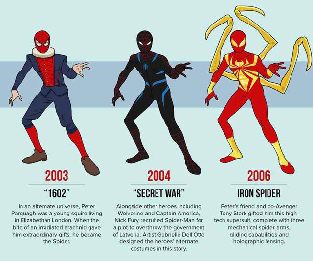 有好多害羞丟臉的造型~ 歷代《蜘蛛人》服裝總整理!