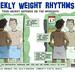 Weekly Weight Rhythms
