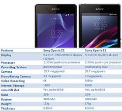 Sony Xperia Z2 v Xperia Z1