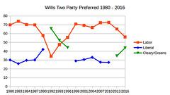 Wills 2 Party Preferred long term trend 1980-2016 #Wills2016 (John Englart (Takver)) Tags: election labor australia melbourne greens wills voting liberalparty votingtrends ausvotes ausvotes2016 wills2016