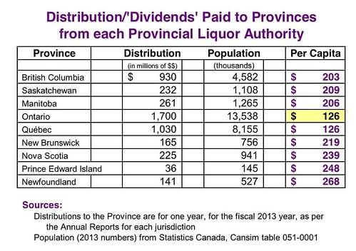 Provincial Alcohol Distributions to Provinces