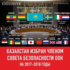 Kazakhstan will serve on the Council for two years beginning January 1, 2017 as one of the 10 non-permanent members along with Sweden, Bolivia and Ethiopia. The newly-elected countries will replace Spain, Malaysia, New Zealand, Angola and Venezuela #UNSC (kzembassykl) Tags: unsc