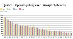 Justice en Europe : les dpenses (en euro/hab) (lesechos) Tags: justice europe budget picmonkey