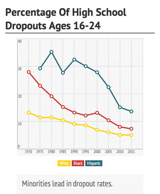 Percentage of high school dropouts ages 16-24