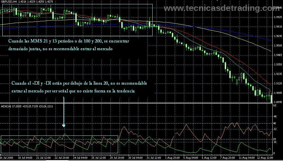 Forex adx macd