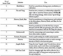 Incense Numerology (benebellwen) Tags: benebellwen taoofcraft northatlanticbooks taoism futalismans taoistmagic fusigils spellcrafting correspondencetables witchcraft sorcery magic pagan