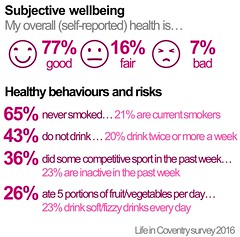 Improving health and wellbeing -- subjective wellbeing -- Locally committed -- Council Plan 2015/16 end of year performance report (July 2016) | Coventry City Council (Coventry City Council) Tags: graphics councilplan performancereports performancemanagement coventrycitycouncil corporateplan localgovernment performancemeasures performance cv15rr coventry locallycommitted locallycommittedimprovingthequalityoflifeforcoventrypeople