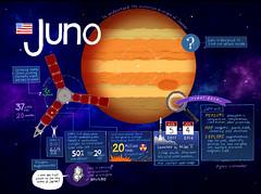 JUNO (Hydrogen) Tags: drawing nasa jupiter juno infographic sketchnote