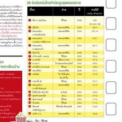 20 อันดับหนังไทยที่มีคนดูมากที่สุด #marketeer