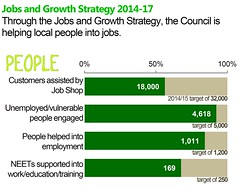 Jobs and growth strategy (Coventry City Council) Tags: cabinet unitedkingdom report performance council coventry sichunlam westmidlands chiefexecutive localgovernment ukgovernment localauthority policyteam cxd coventrycitycouncil performancemanagement corporateperformance globallyconnected performancereport 201415 december2014 wwwcoventrygovukperformance sichunlamcoventrygovuk 2december2014 councilplan councilplanperformancereport summaryscorecard corporateperformanceteam caroldearcoventrygovuk bevmcleancoventrygovuk corporatepolicycoventrygovuk caroldear jennivenn bevmclean chiefexecutivesdirectorate