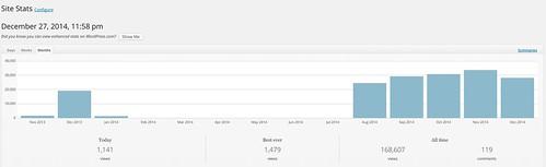 JetPack Statistics for Speedofcreativity by Wesley Fryer, on Flickr