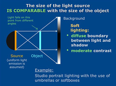Educational - principles of lighting _II