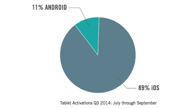 Tablet Sales Diagram iOS and Android