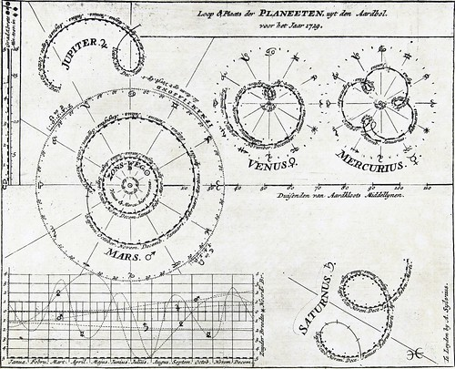 Loops of the Planets in 1729