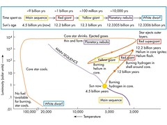sunevolution (Katy Redfish) Tags: sun evolution astrophotography astronomy cosmology astroimage