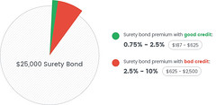 25000-surety-bond-cost (bryantsurety) Tags: surety suretybond suretybondcost 25000suretybondcost mortgagebroker mortgage contractors automotive cardealer autodealer