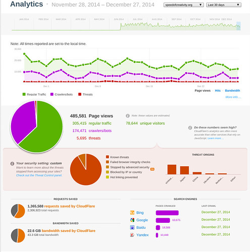 Cloudflare Statistics for Speedofcreativ by Wesley Fryer, on Flickr