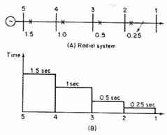 وقاية خطوط النقل الكهربي (spacetoon34) Tags: وقاية خطوط النقل الكهربي