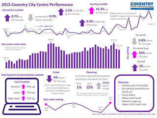 Coventry Business Improvement District Coventry City Centre Survey 2015