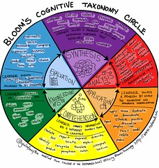 Bloom's Cognitive Taxonomy Circle v2 (giulia.forsythe) Tags: show test state tell label name report review experiment application list diagram question use record learning knowledge bloom com setup express contract practice value explain measure score examine inventory collect recall identify schedule recognize debate choose repeat compare select interpret synthesis illustrate rate demonstrate apply analysis evaluation describe verbs taxonomy solve predict discuss relate compose criticize calculate analyze inspect comprehension define estimate locate traslate outcomes employ memorize distinguish differentiate evaluate restate appraise sysy dramatize learningoutcomes