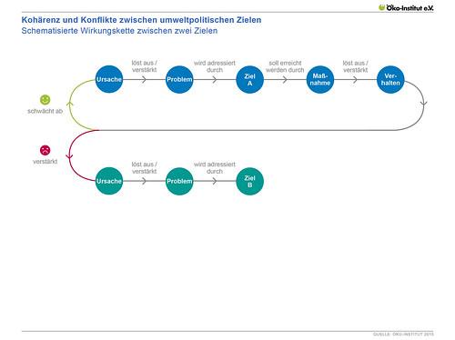Kohärenz und Konflikte zwischen umweltpolitischen Zielen - Schematisierte Wirkungskette zwischen zwei Zielen