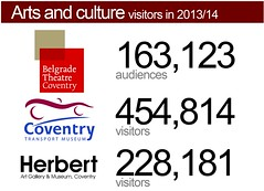 Arts and cultural events (Coventry City Council) Tags: cabinet unitedkingdom report performance council coventry sichunlam westmidlands chiefexecutive localgovernment ukgovernment localauthority policyteam cxd coventrycitycouncil performancemanagement corporateperformance globallyconnected performancereport 201415 december2014 wwwcoventrygovukperformance sichunlamcoventrygovuk 2december2014 councilplan councilplanperformancereport summaryscorecard corporateperformanceteam caroldearcoventrygovuk bevmcleancoventrygovuk corporatepolicycoventrygovuk caroldear jennivenn bevmclean chiefexecutivesdirectorate
