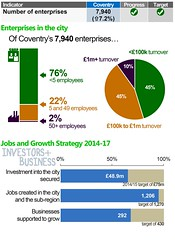 Supporting businesses to grow (Coventry City Council) Tags: cabinet unitedkingdom report performance council coventry sichunlam westmidlands chiefexecutive localgovernment ukgovernment localauthority policyteam cxd coventrycitycouncil performancemanagement corporateperformance globallyconnected performancereport 201415 december2014 wwwcoventrygovukperformance sichunlamcoventrygovuk 2december2014 councilplan councilplanperformancereport summaryscorecard corporateperformanceteam caroldearcoventrygovuk bevmcleancoventrygovuk corporatepolicycoventrygovuk caroldear jennivenn bevmclean chiefexecutivesdirectorate